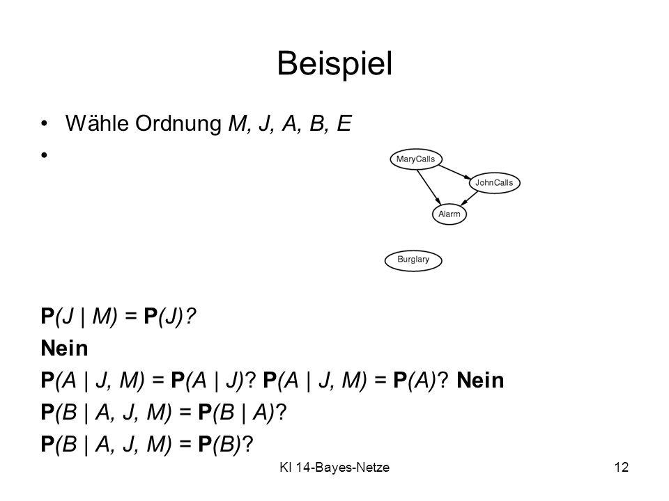 Beispiel Wähle Ordnung M, J, A, B, E Nein