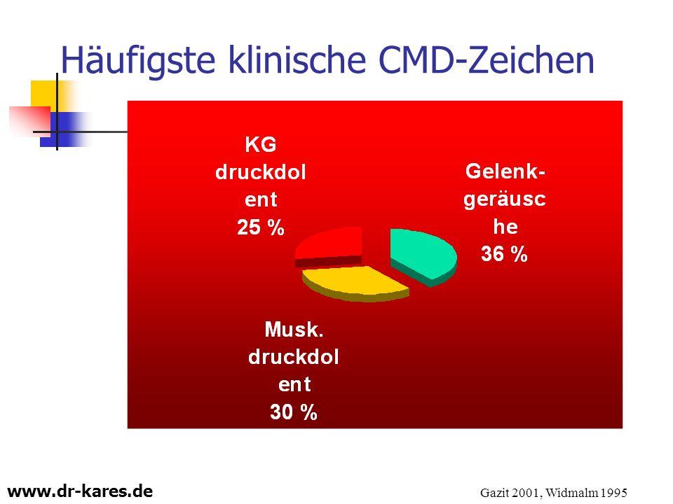 Häufigste klinische CMD-Zeichen
