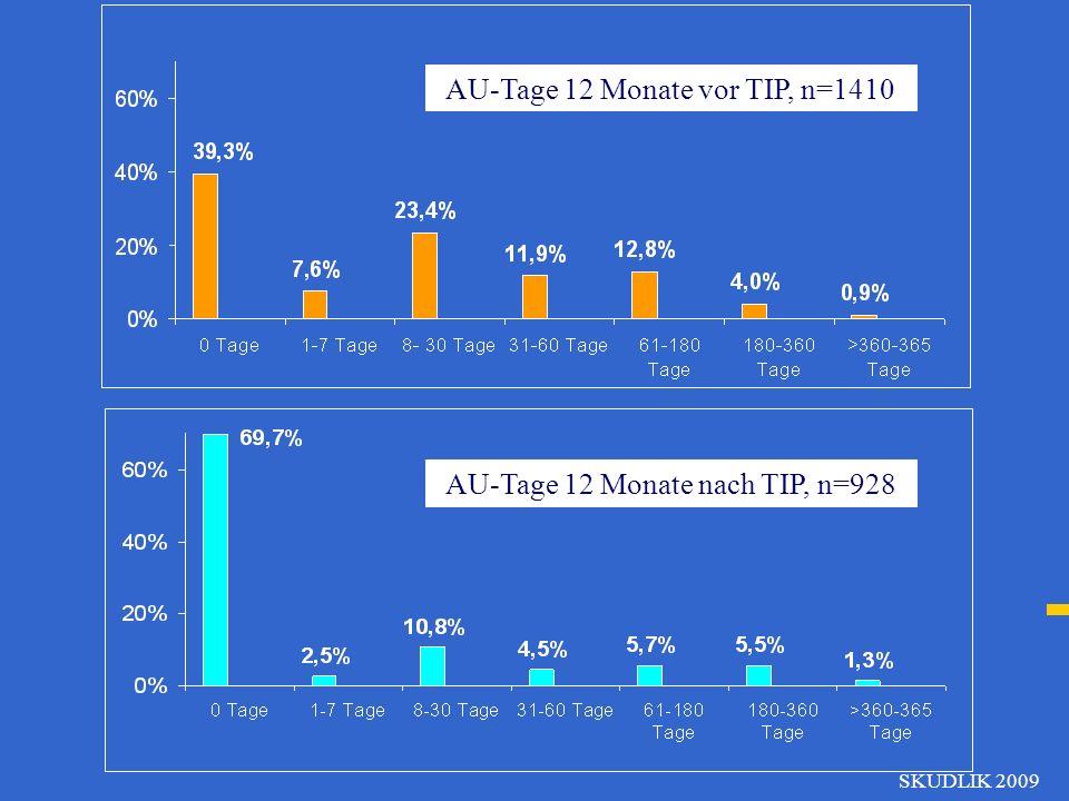 AU-Tage 12 Monate vor TIP, n=1410