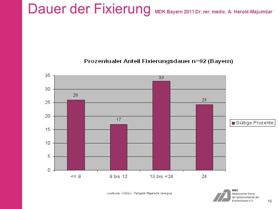 Dauer der Fixierung MDK Bayern 2011 Dr. rer. medic. A. Herold-Majumdar