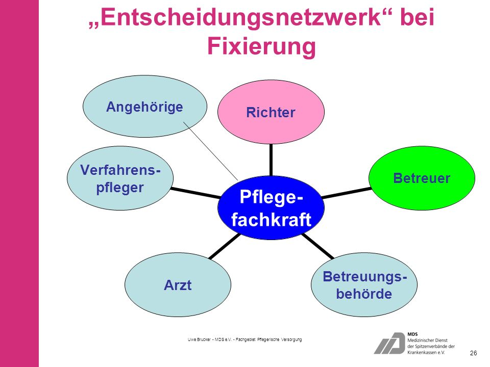 """""""Entscheidungsnetzwerk bei Fixierung"""