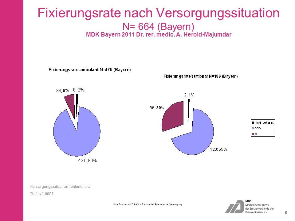 Fixierungsrate nach Versorgungssituation N= 664 (Bayern)