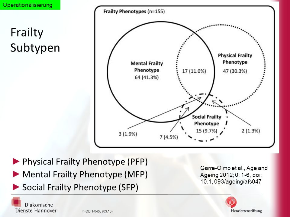 Frailty Subtypen Physical Frailty Phenotype (PFP)