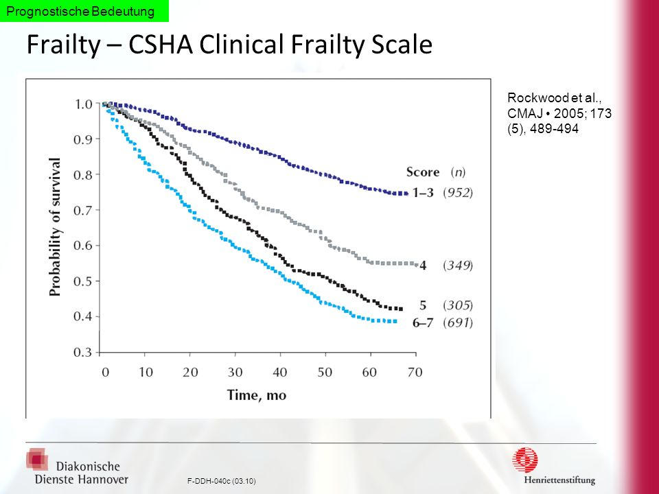 Frailty – CSHA Clinical Frailty Scale