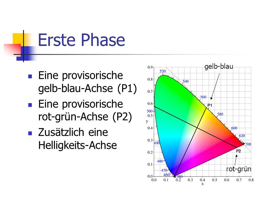 Erste Phase Eine provisorische gelb-blau-Achse (P1)