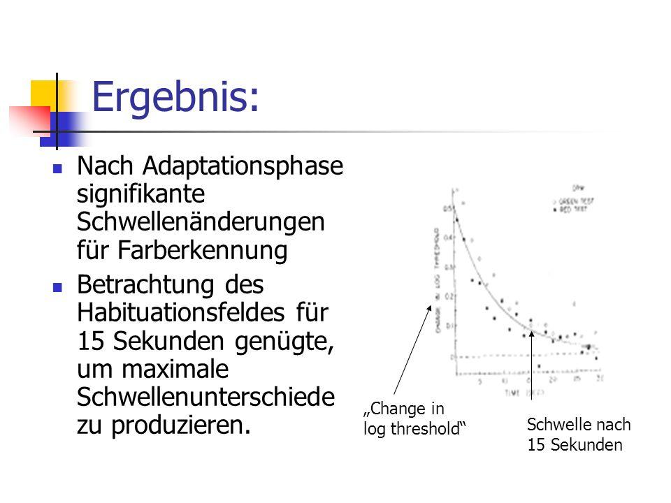 Ergebnis: Nach Adaptationsphase signifikante Schwellenänderungen für Farberkennung.