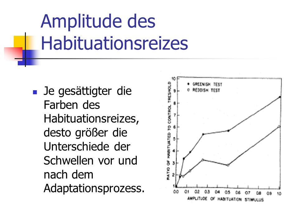 Amplitude des Habituationsreizes