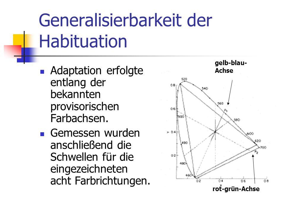 Generalisierbarkeit der Habituation