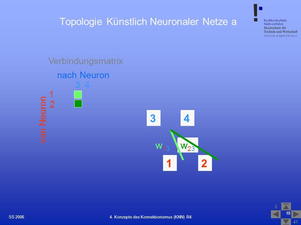Topologie Künstlich Neuronaler Netze a