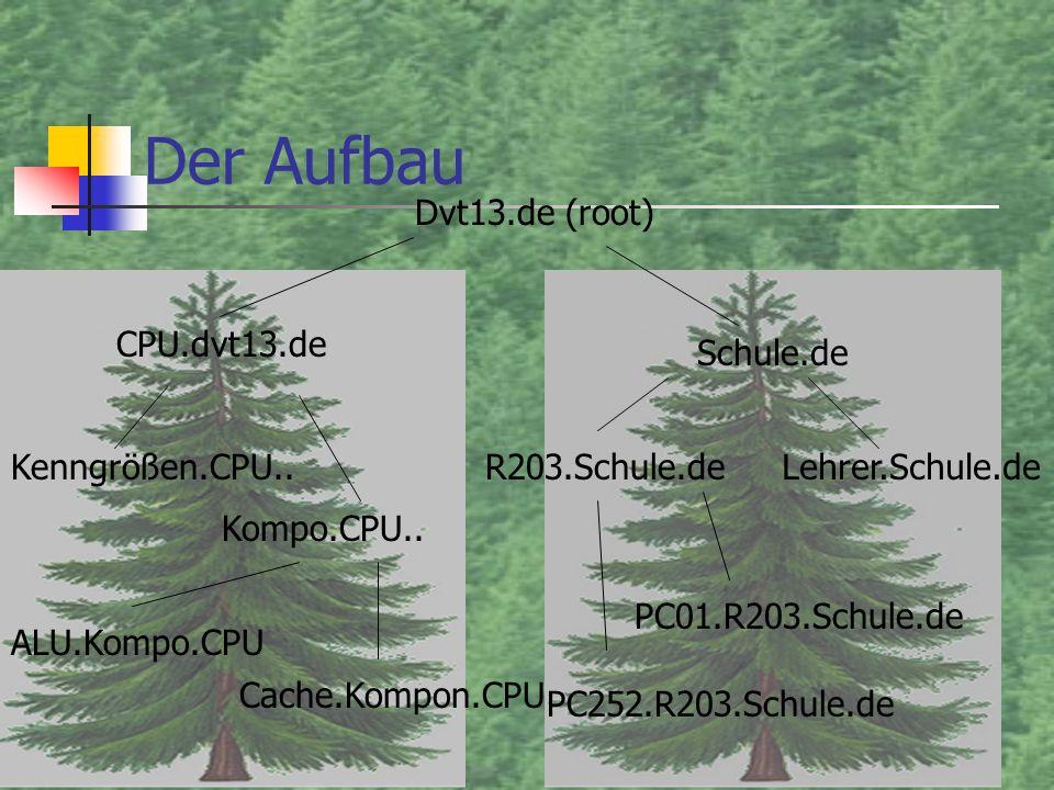 Der Aufbau Dvt13.de (root) CPU.dvt13.de Schule.de R203.Schule.de
