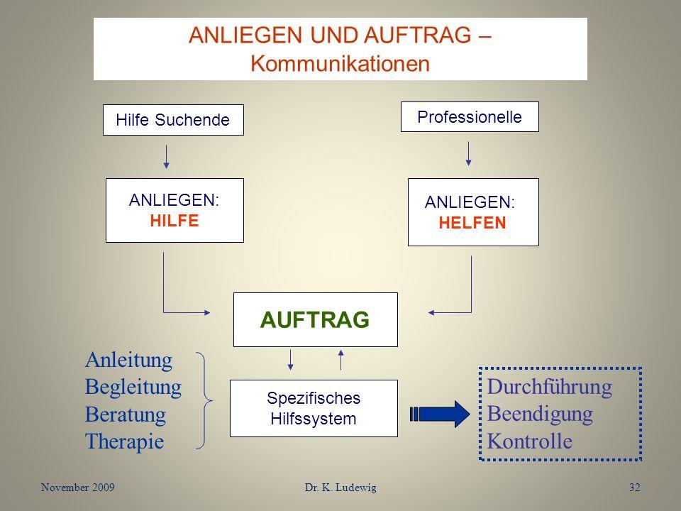 ANLIEGEN UND AUFTRAG – Kommunikationen AUFTRAG Anleitung Begleitung