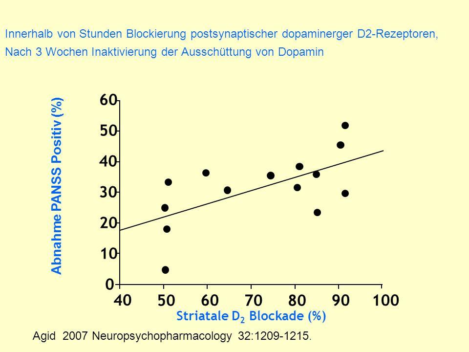 Abnahme PANSS Positiv (%) Striatale D2 Blockade (%)
