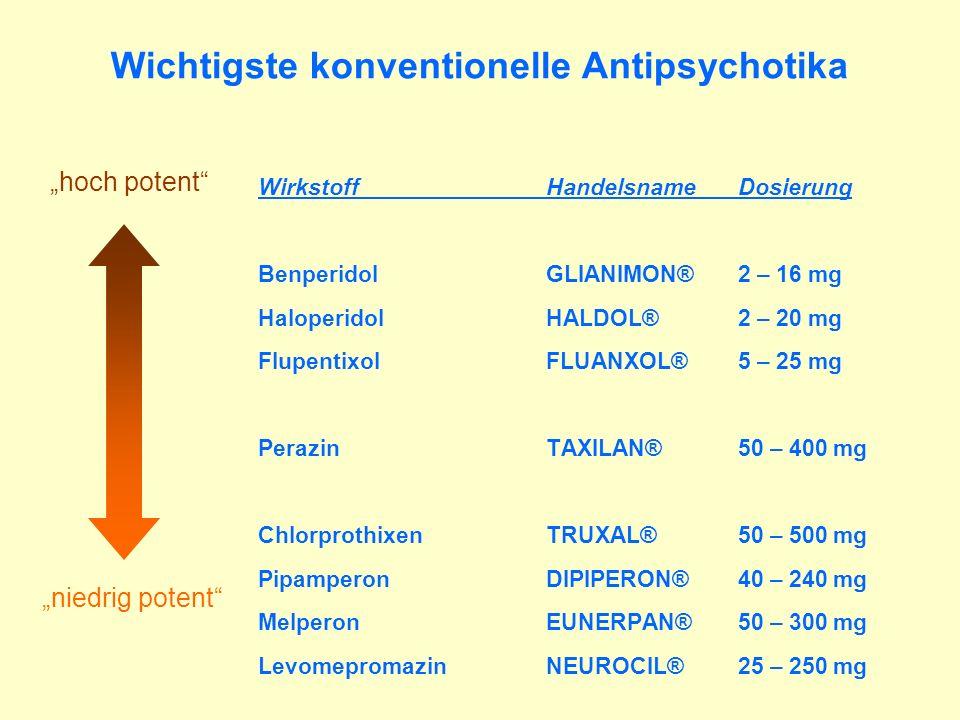 Wichtigste konventionelle Antipsychotika