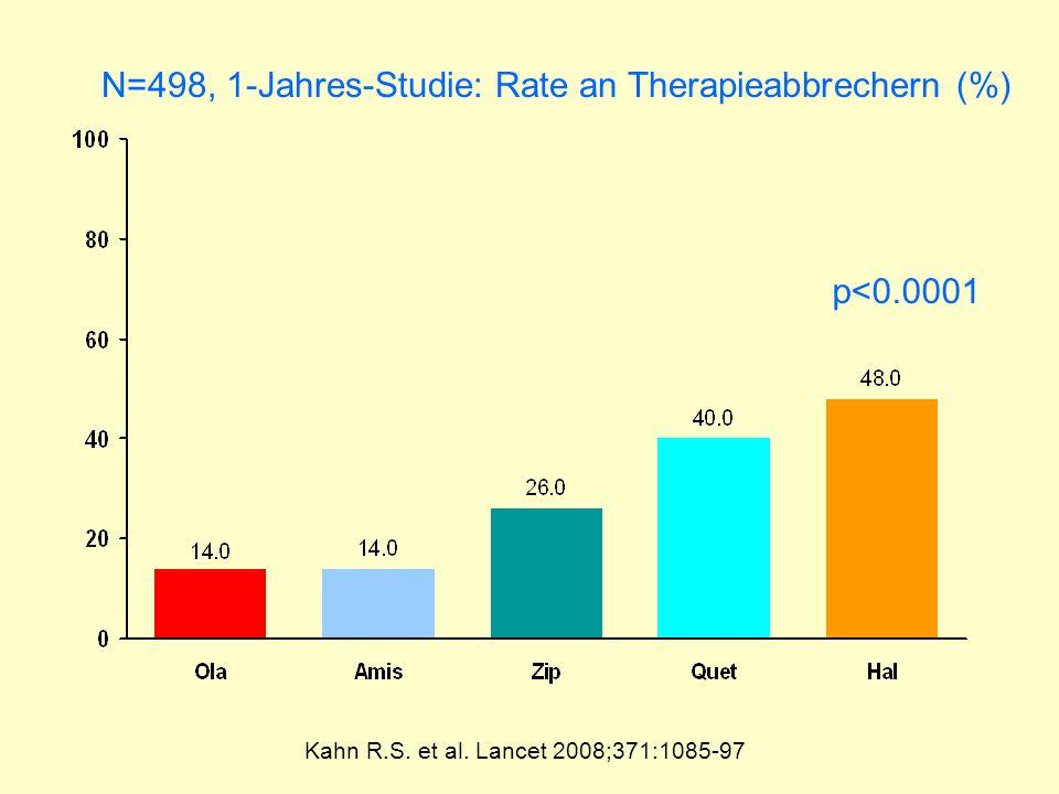 N=498, 1-Jahres-Studie: Rate an Therapieabbrechern (%)