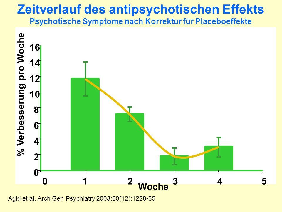 Zeitverlauf des antipsychotischen Effekts