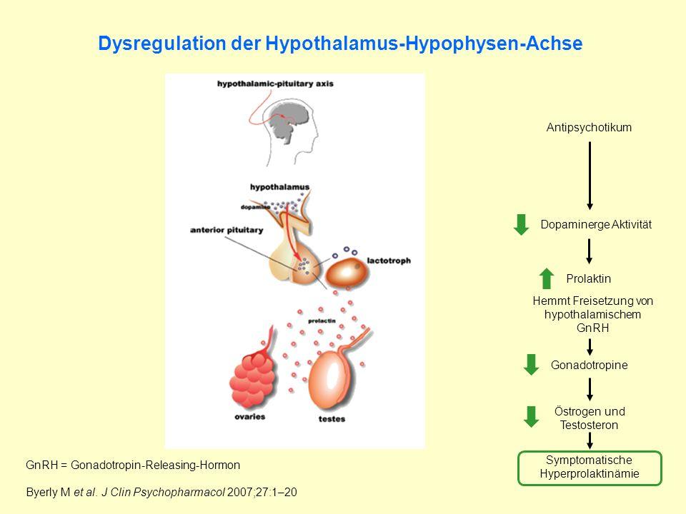 Dysregulation der Hypothalamus-Hypophysen-Achse