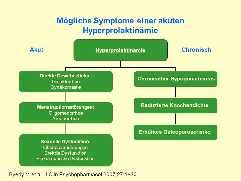 Mögliche Symptome einer akuten Hyperprolaktinämie