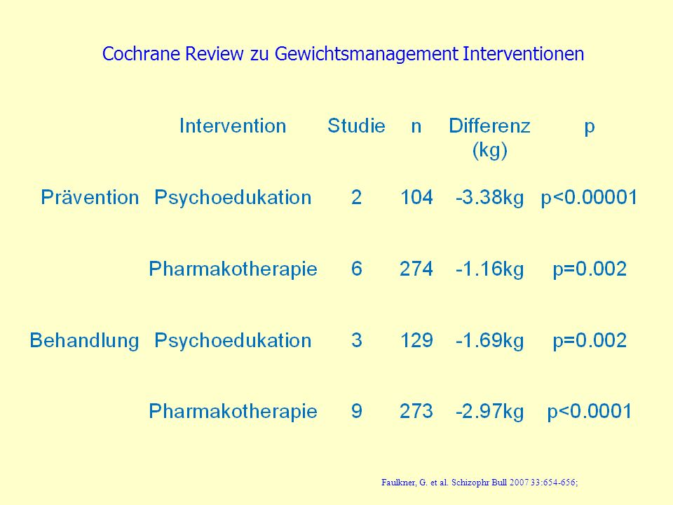 Cochrane Review zu Gewichtsmanagement Interventionen