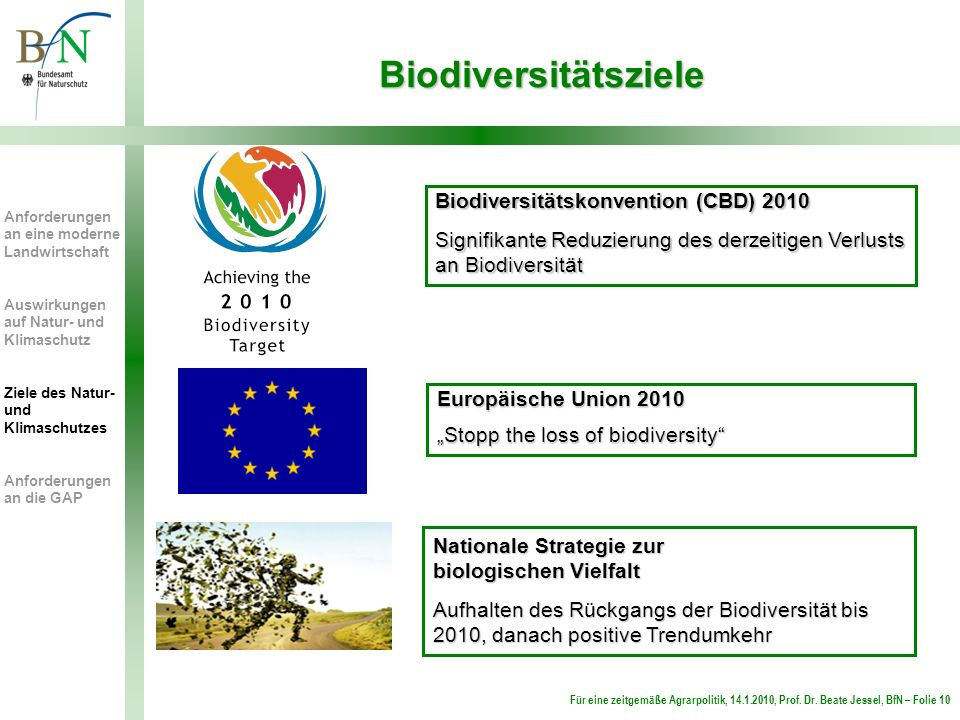 Biodiversitätsziele Biodiversitätskonvention (CBD) 2010