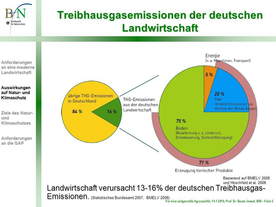 Treibhausgasemissionen der deutschen Landwirtschaft