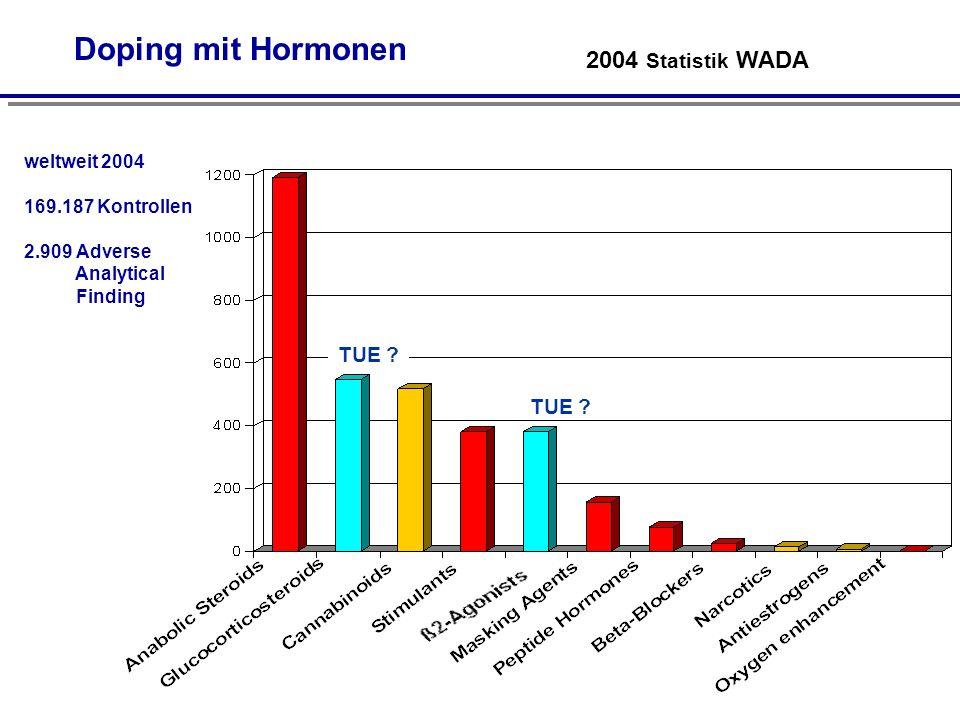 Doping mit Hormonen 2004 Statistik WADA TUE TUE