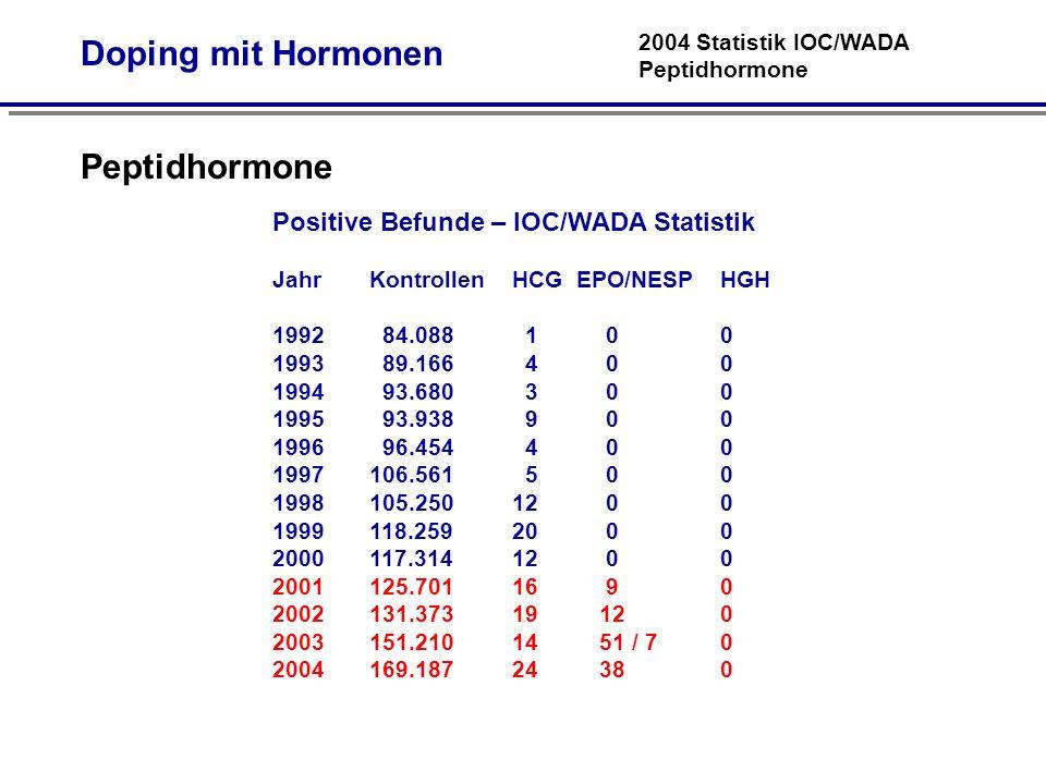 Doping mit Hormonen Peptidhormone