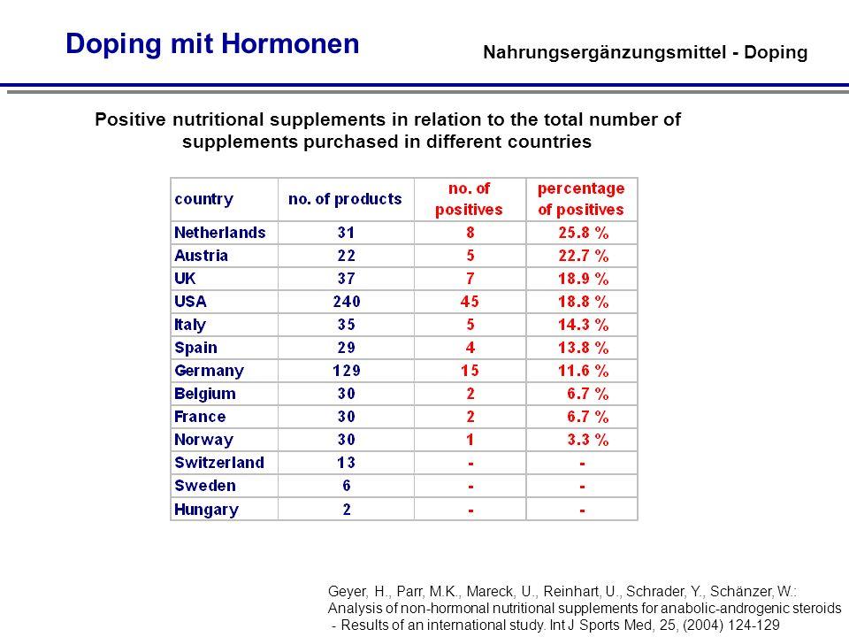 Doping mit Hormonen Nahrungsergänzungsmittel - Doping
