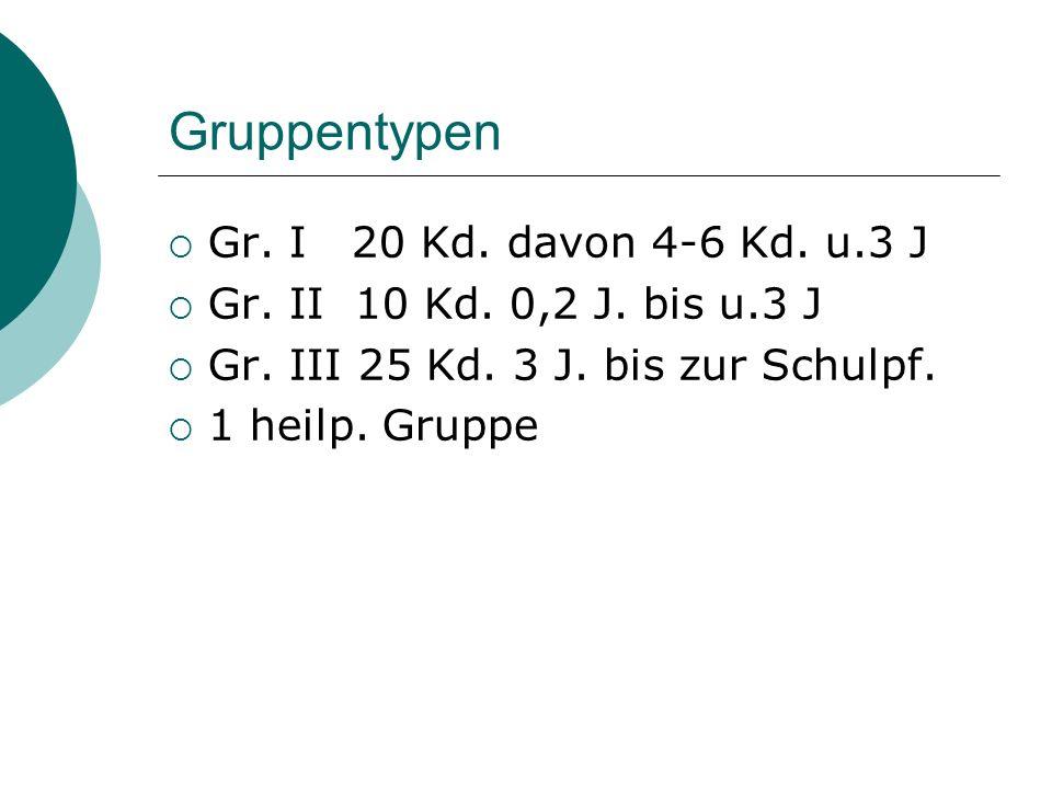 Gruppentypen Gr. I 20 Kd. davon 4-6 Kd. u.3 J