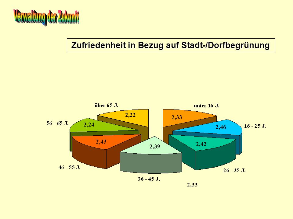 Zufriedenheit in Bezug auf Stadt-/Dorfbegrünung