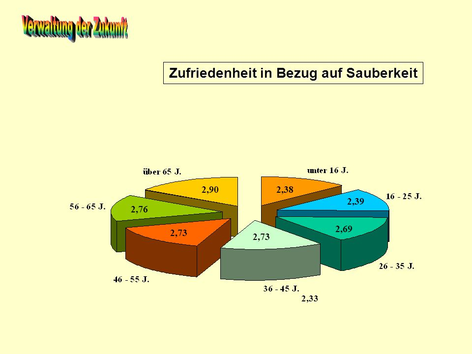 Zufriedenheit in Bezug auf Sauberkeit