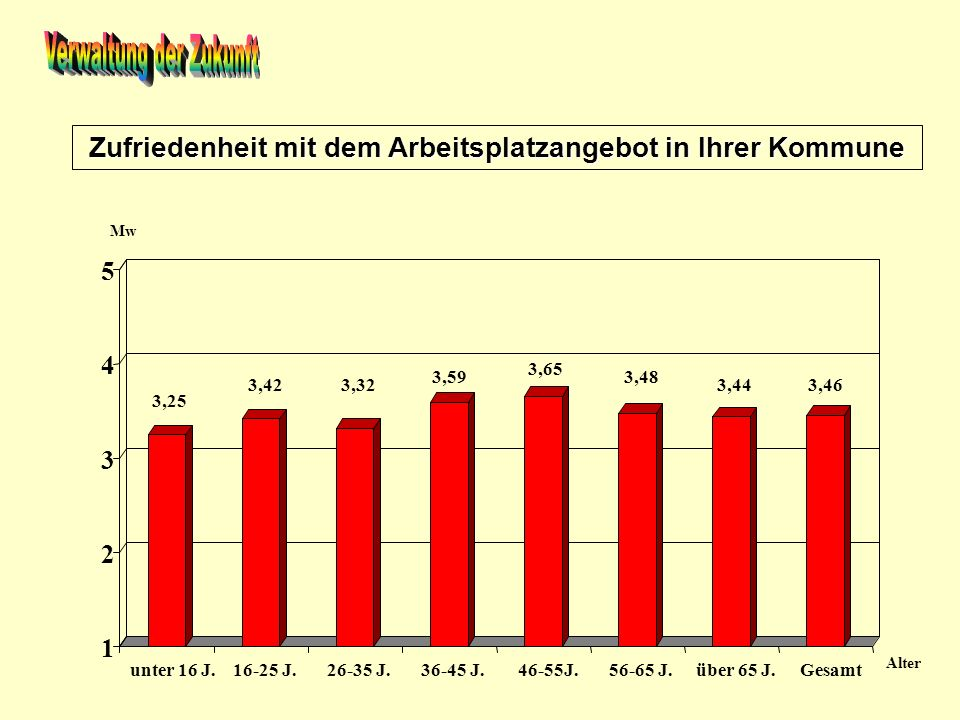 Zufriedenheit mit dem Arbeitsplatzangebot in Ihrer Kommune