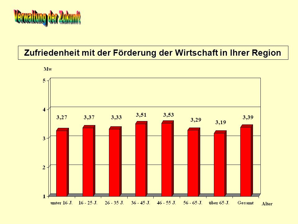 Zufriedenheit mit der Förderung der Wirtschaft in Ihrer Region