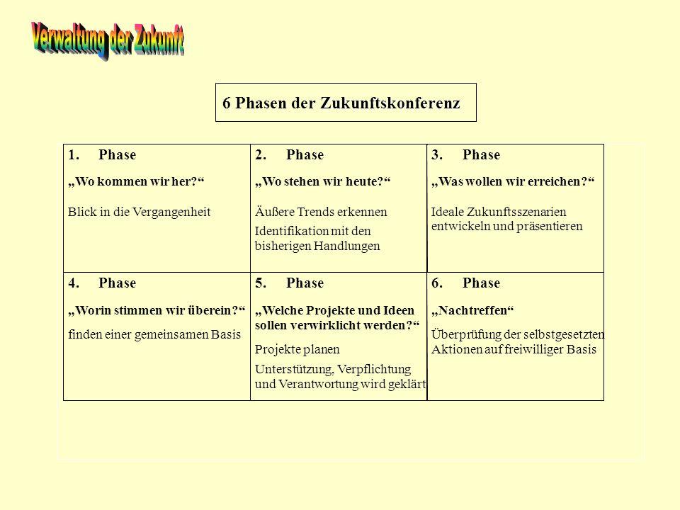 6 Phasen der Zukunftskonferenz