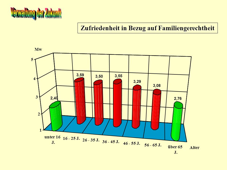 Zufriedenheit in Bezug auf Familiengerechtheit