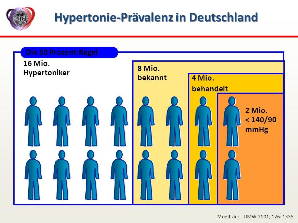 Hypertonie-Prävalenz in Deutschland