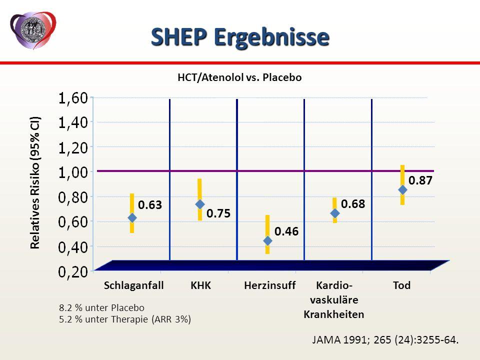 SHEP Ergebnisse Relatives Risiko (95% CI) 0.87 0.63 0.68 0.75 0.46
