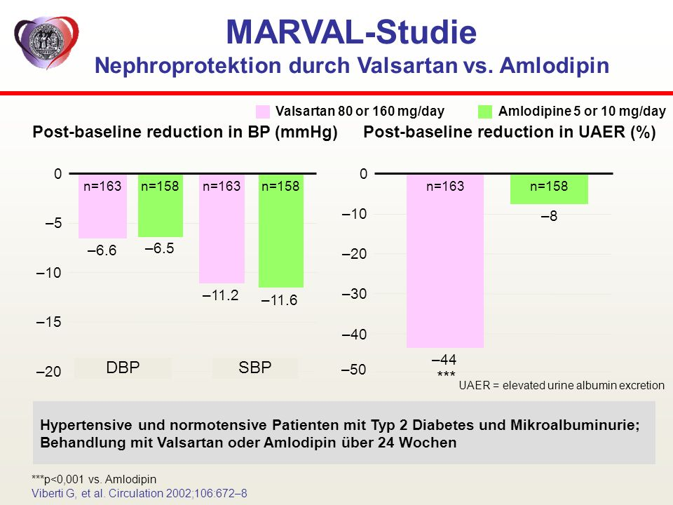 MARVAL-Studie Nephroprotektion durch Valsartan vs. Amlodipin