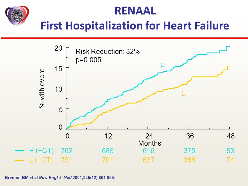 RENAAL First Hospitalization for Heart Failure