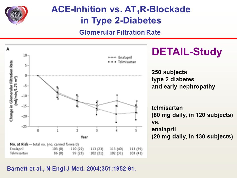 ACE-Inhition vs. AT1R-Blockade Glomerular Filtration Rate
