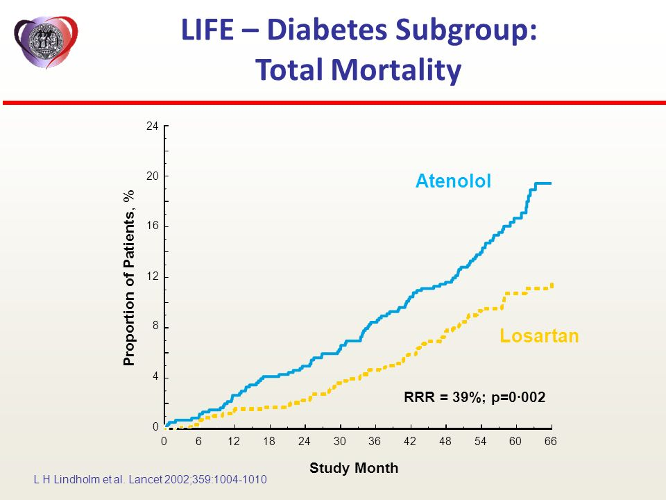 LIFE – Diabetes Subgroup: Total Mortality