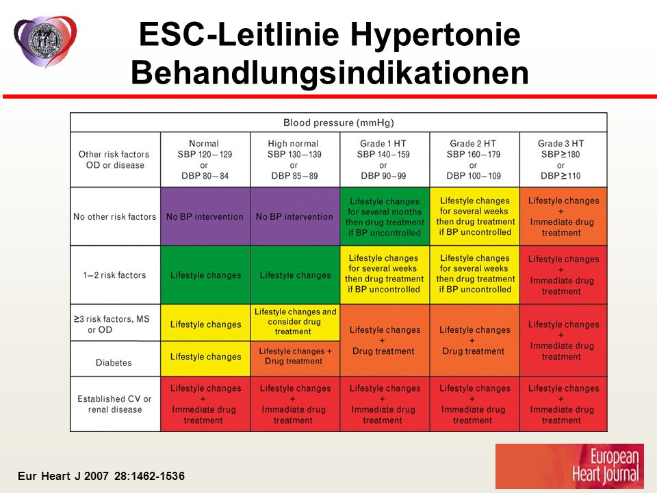 ESC-Leitlinie Hypertonie Behandlungsindikationen
