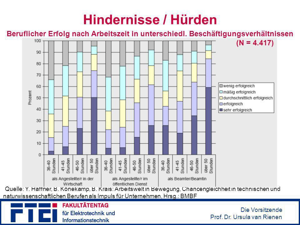 Hindernisse / HürdenBeruflicher Erfolg nach Arbeitszeit in unterschiedl. Beschäftigungsverhältnissen (N = 4.417)