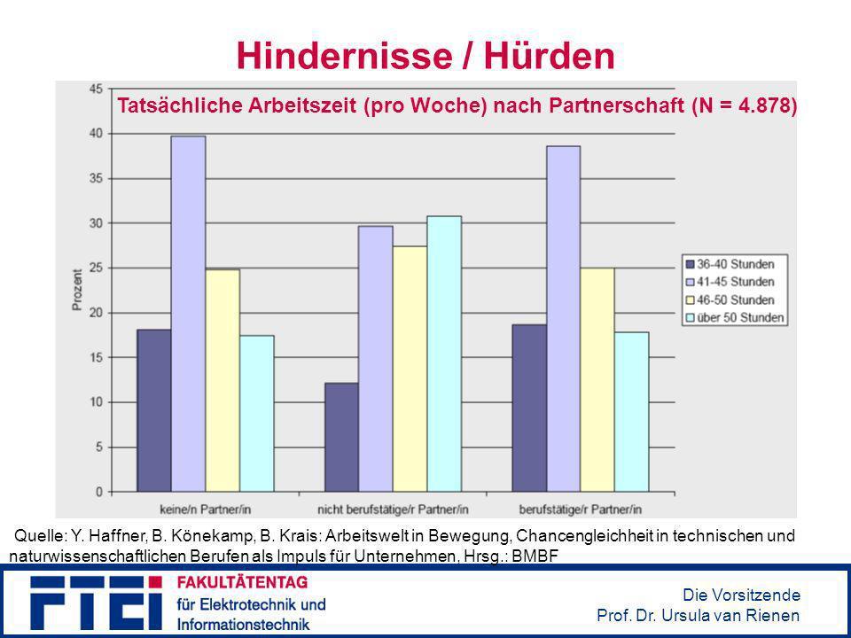 Tatsächliche Arbeitszeit (pro Woche) nach Partnerschaft (N = 4.878)