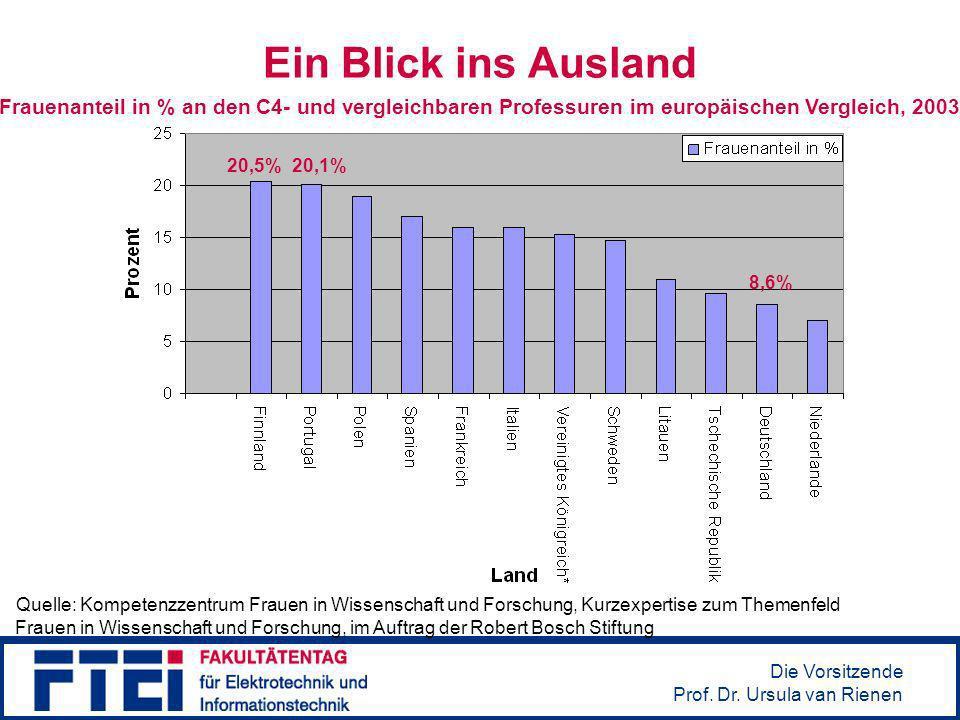 Ein Blick ins AuslandFrauenanteil in % an den C4- und vergleichbaren Professuren im europäischen Vergleich, 2003.