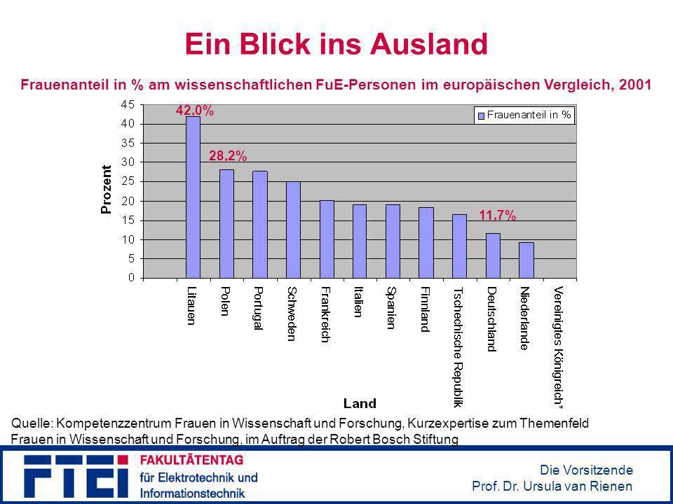 Ein Blick ins AuslandFrauenanteil in % am wissenschaftlichen FuE-Personen im europäischen Vergleich, 2001.