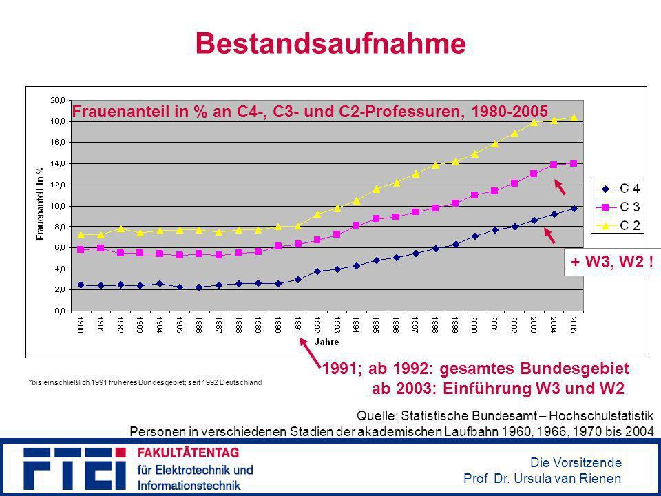 Bestandsaufnahme Frauenanteil in % an C4-, C3- und C2-Professuren, 1980-2005. + W3, W2 ! Was fällt hierbei auf