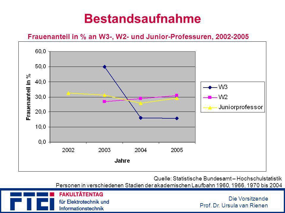 Bestandsaufnahme Frauenanteil in % an W3-, W2- und Junior-Professuren, 2002-2005.
