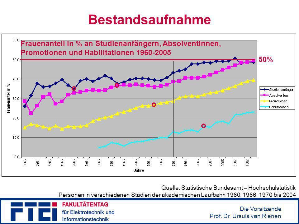 Bestandsaufnahme Frauenanteil in % an Studienanfängern, Absolventinnen, Promotionen und Habilitationen 1960-2005.