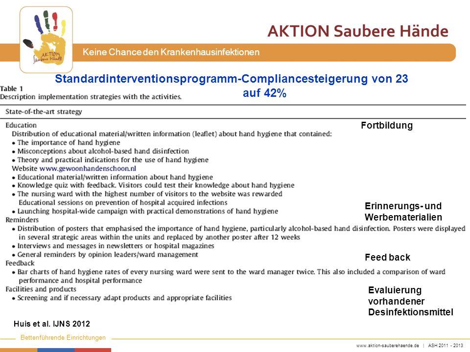 Standardinterventionsprogramm-Compliancesteigerung von 23 auf 42%