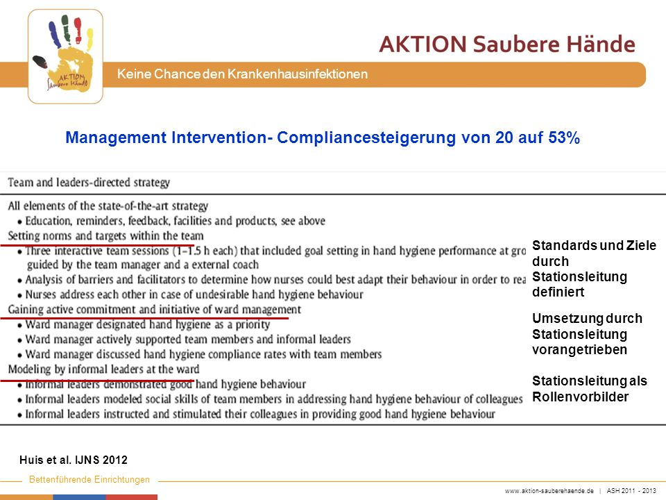 Management Intervention- Compliancesteigerung von 20 auf 53%